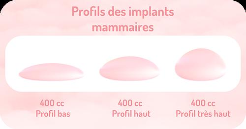 profils des implants mammaires